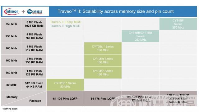 인피니언, 차세대 전장 시스템용 Traveo™ II Body 마이크로컨트롤러 제품군 출시.jpg